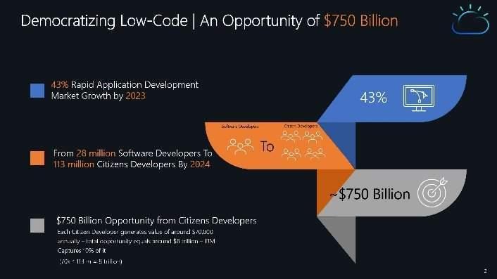 An Opportunity of $750 Billion