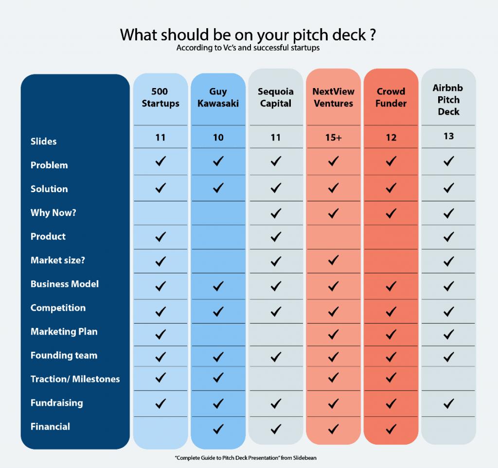 Successful pitch deck guide